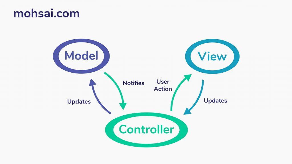 mvc laravel - model view control